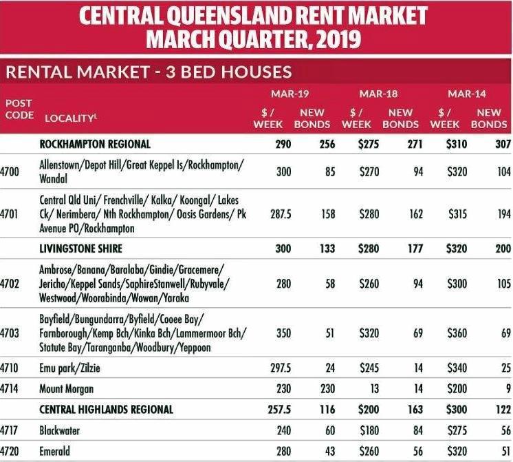 Central Queensland Rent Market March Quarter 2019 showed Rockhampton had a 15.2 per cent increase in sales.