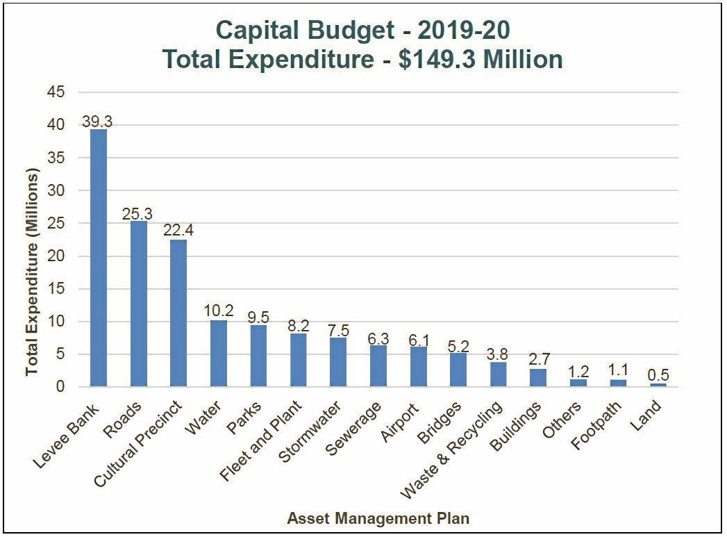 RECORD SPEND: RRC Capital works expenditure (Above) Distribution of operational expenditure for the 2019-20 (Below)