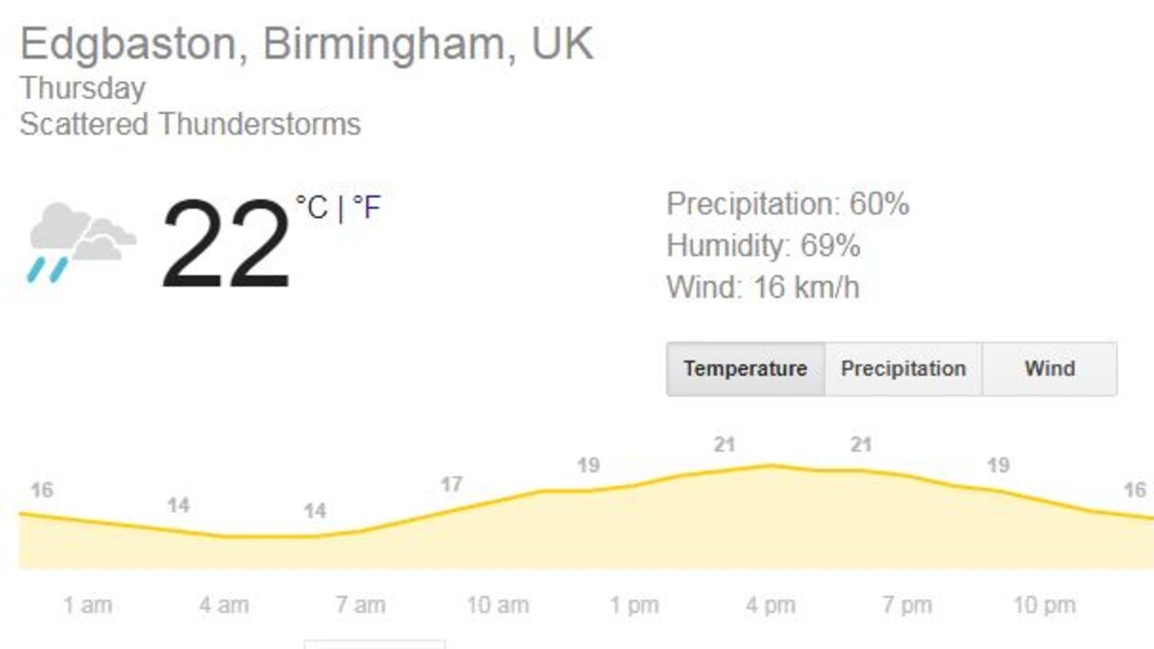 The weather forecast for Thursday's match looks bad ... or possibly not.