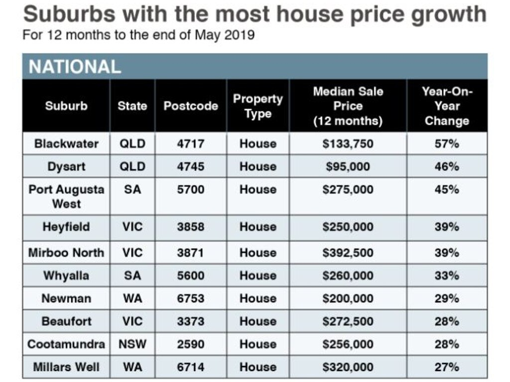 Suburbs with the most house price growth in 12 months to May 2019.