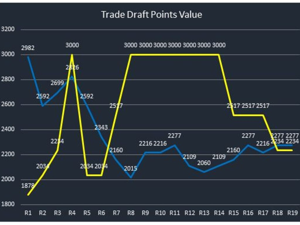 Plotting the changes in draft pick points between Adelaide and Carlton since the Liam Stocker trade.