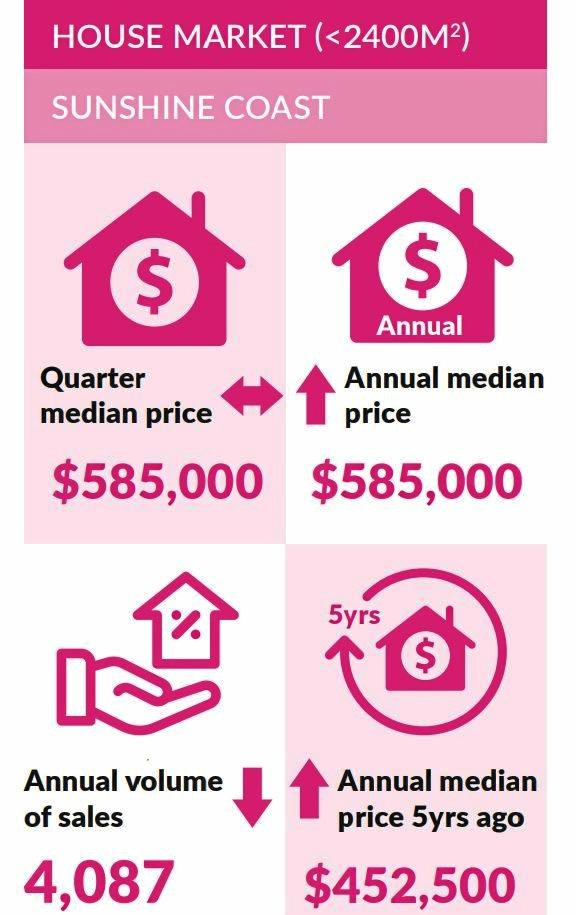 The latest REIQ report show the house market figures for the Sunshine Coast.