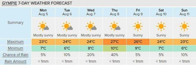 COLD SNAP: After an unusually warm July, winter is back on the cards it seems with minimum temperatures of about 5C returning to the region this week.