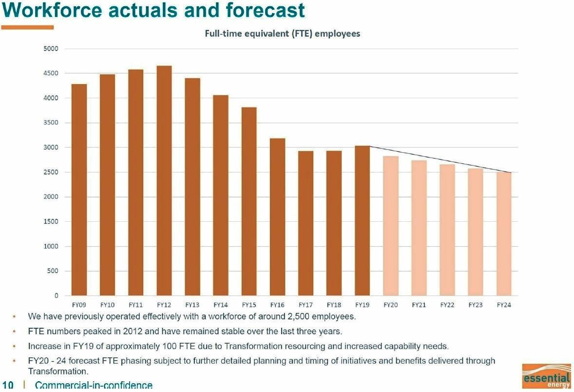 BIG CUTS: The Essential Energy document showing projected workforce downsizing.