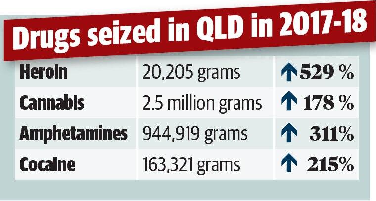 Queensland the drug lab capital