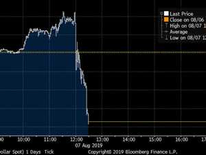 Aussie dollar plummets to 10-year low
