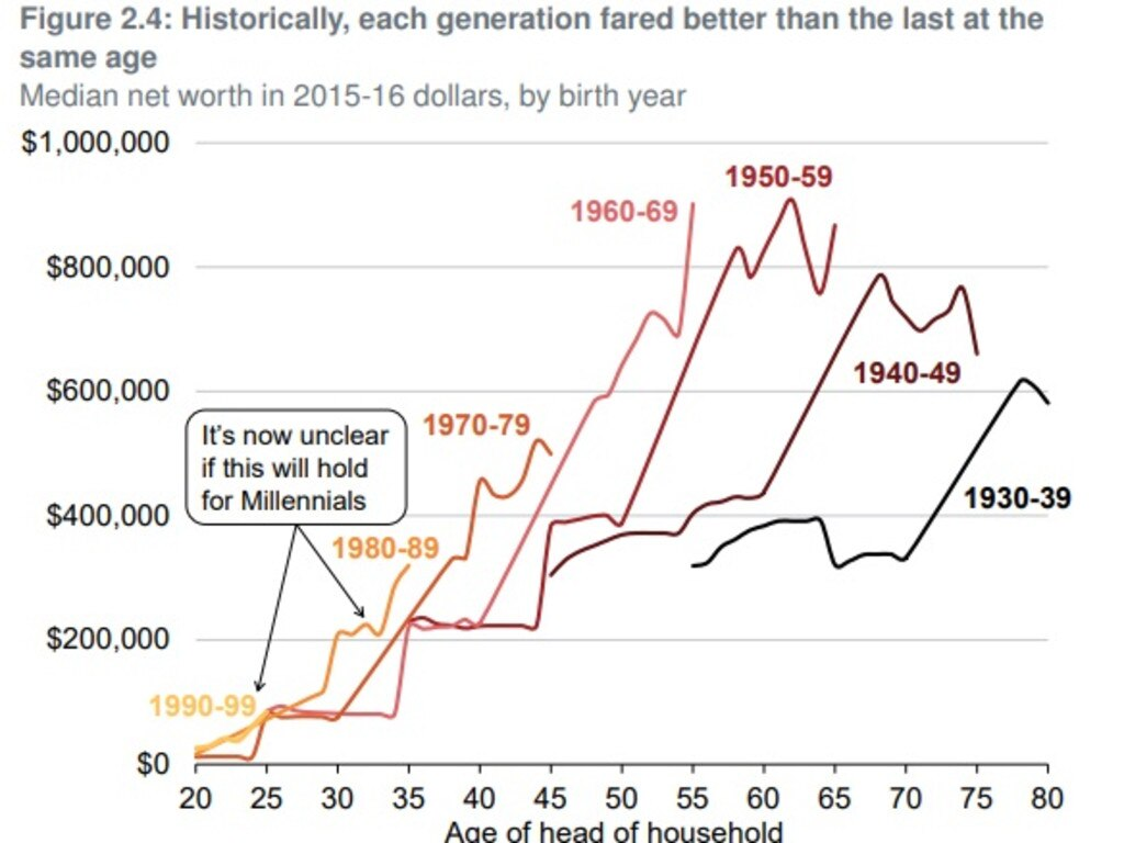 Older generations did way better than those today. Picture: Grattan Institute