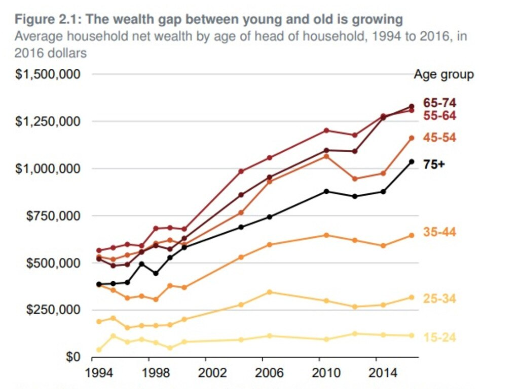 There is a growing gap in wealth between older and younger Australians. Picture: Grattan Institute
