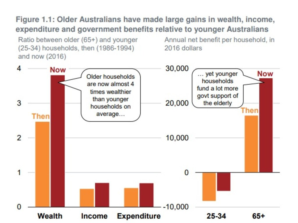The study found the wealth of households headed by someone under 35 had barely moved since 2004. Picture: Grattan Institute