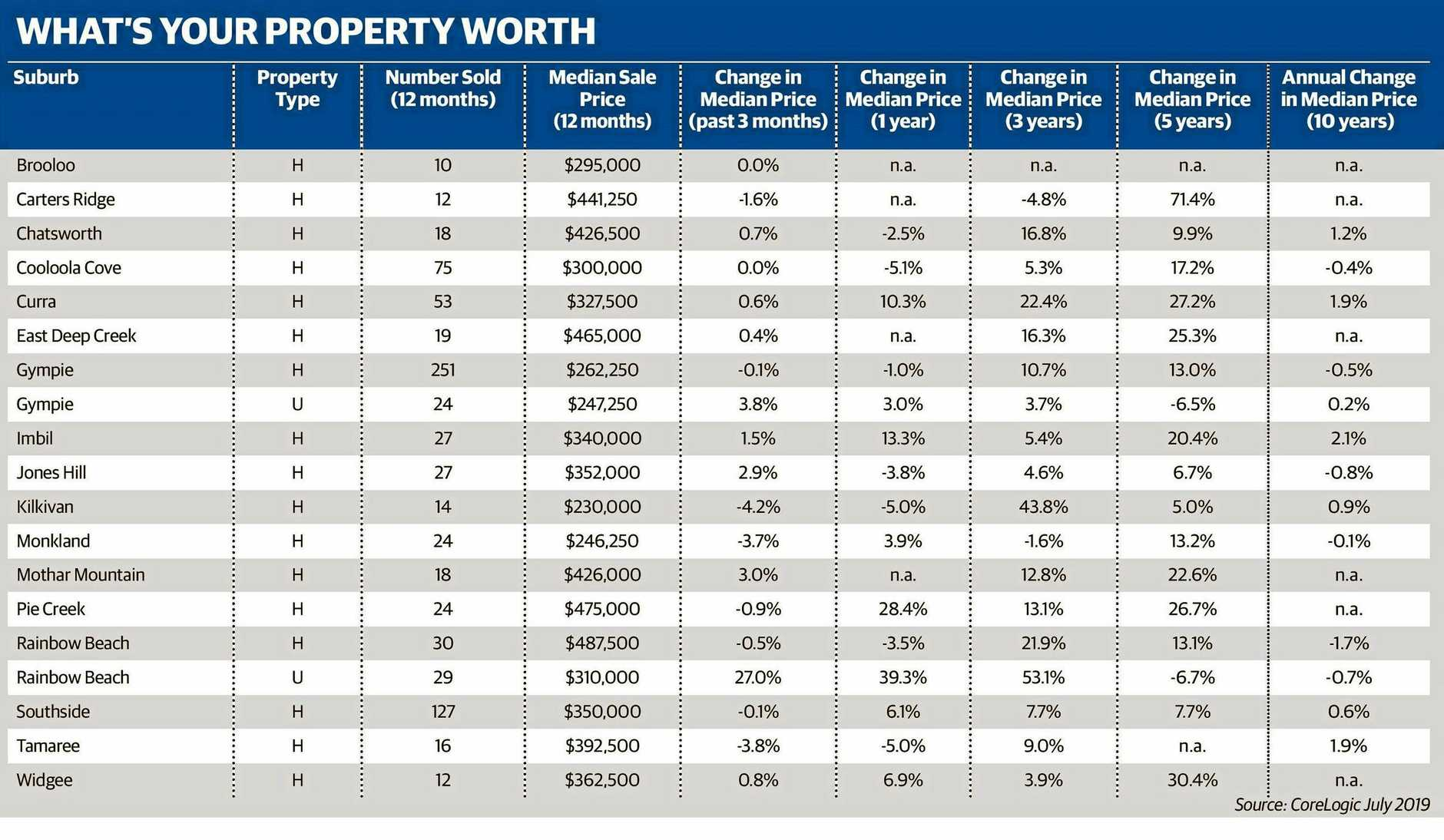 Data from Core Logic on what your property is worth within the Gympie region.