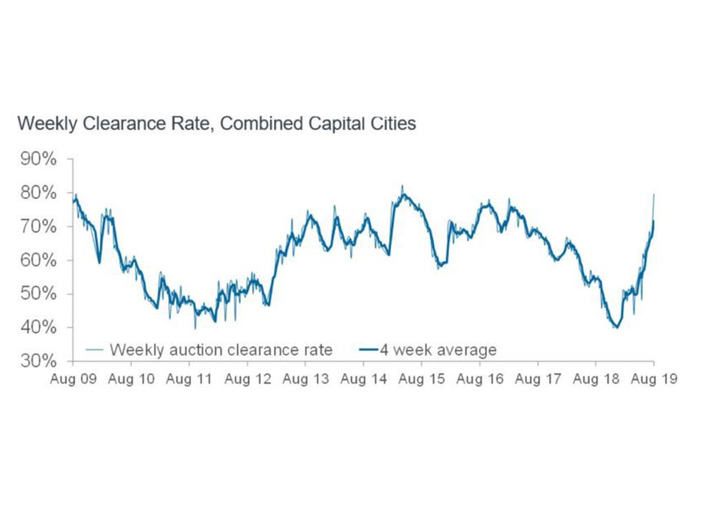 Auction clearance rates have spiked as the housing market recovers. Picture: CoreLogic