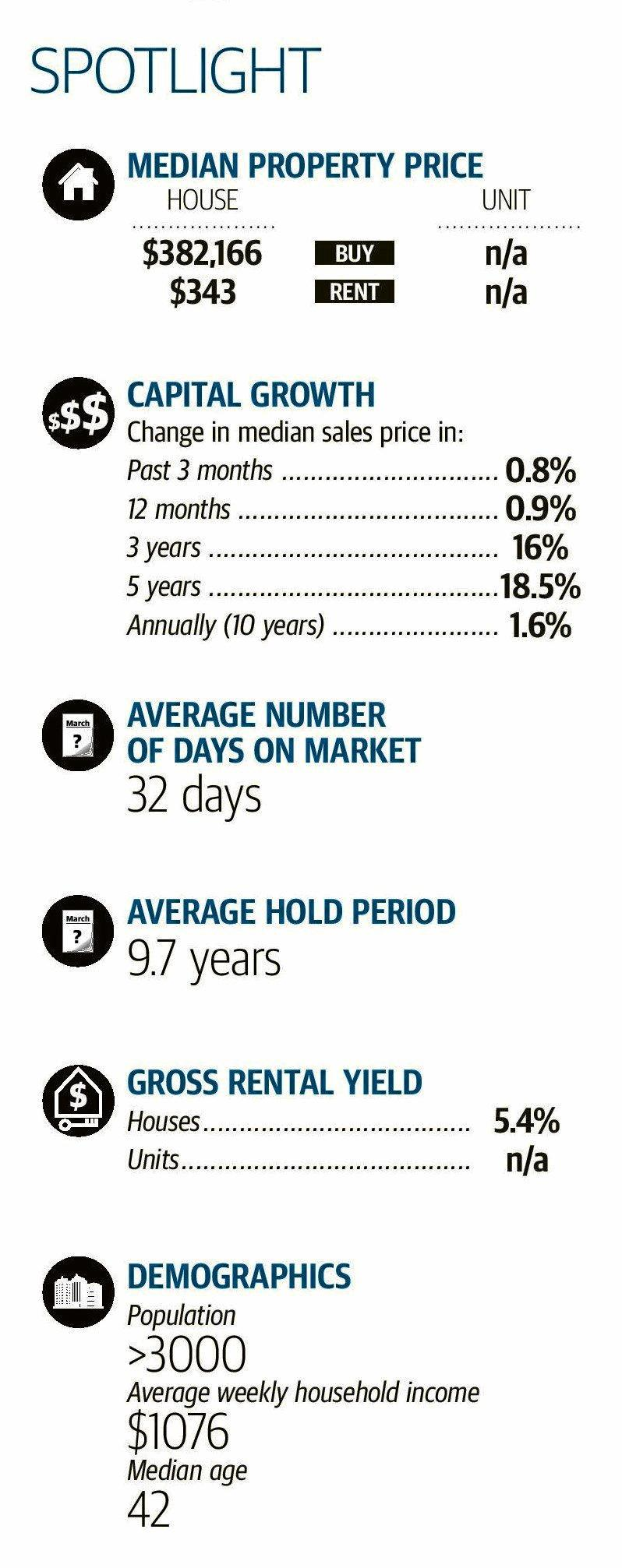 A spotlight on the north of the Gympie region real estate figures for 2018-19.