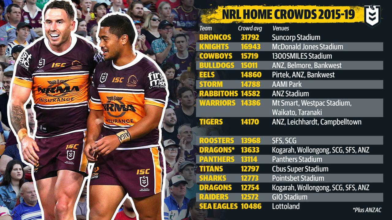 How the numbers stack up for all16 NRL clubs.