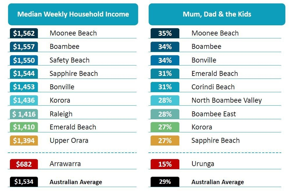 Bernard Salt's statistics highlighting the Coffs Coast's northern beaches needs a new school.