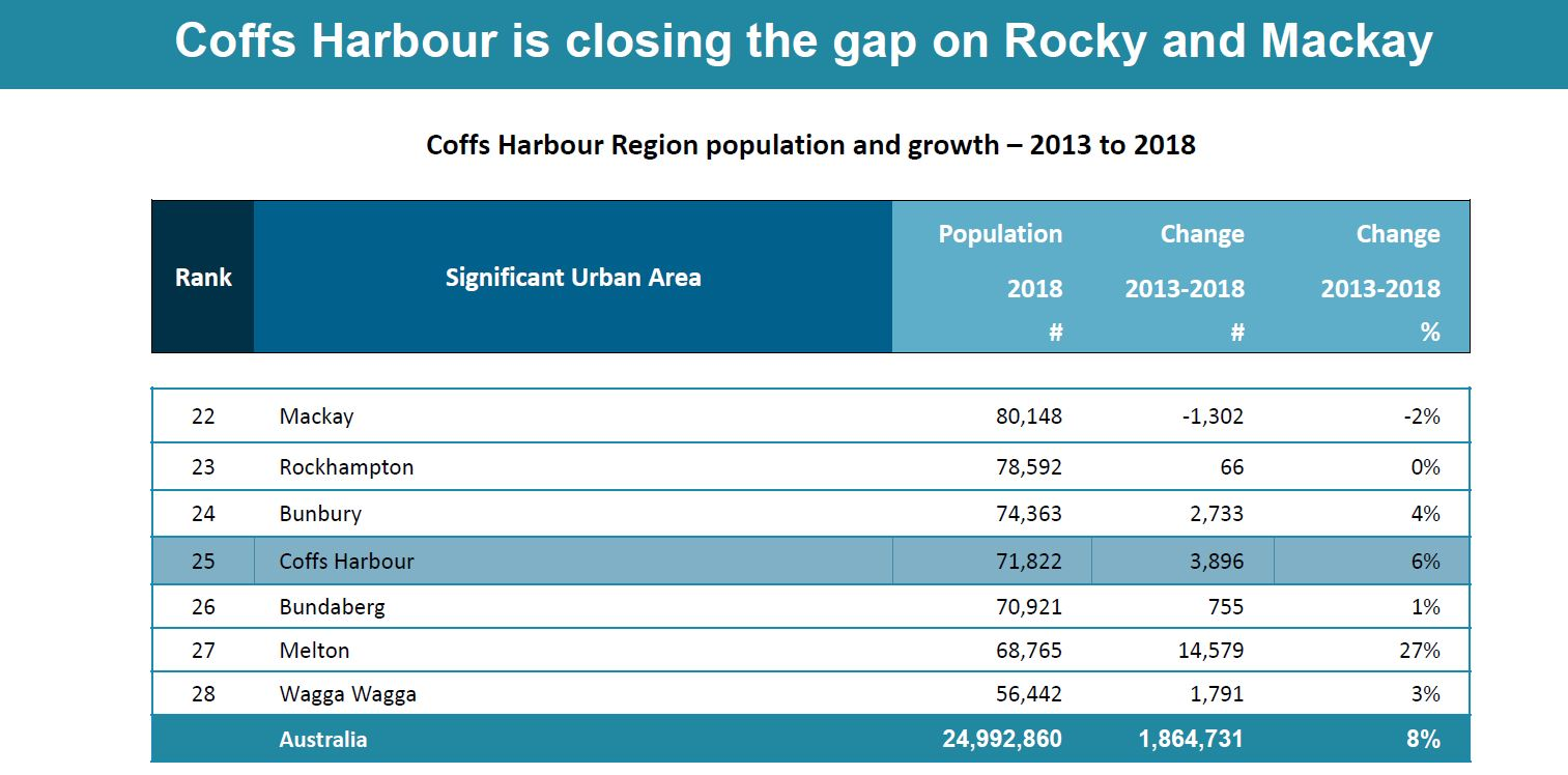 Rapid population growth has been seen on the Coffs Coast over the past five years.