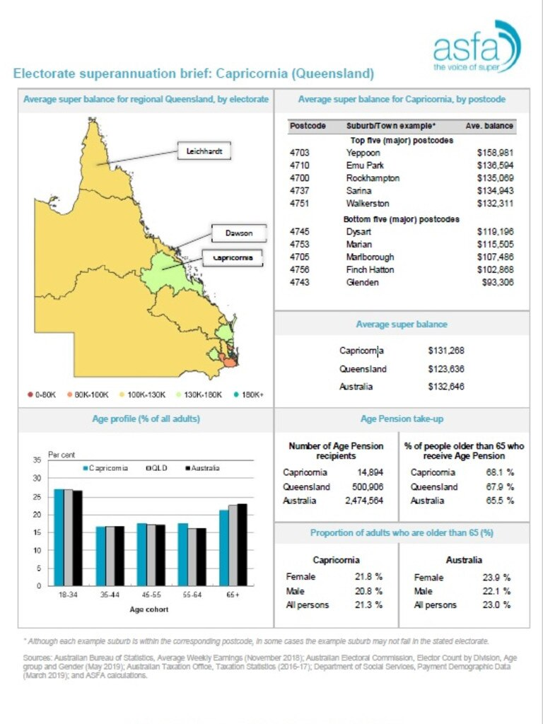 Australian Superannuation Funds of Australia Electorate superannuation brief: Capricornia (Queensland)