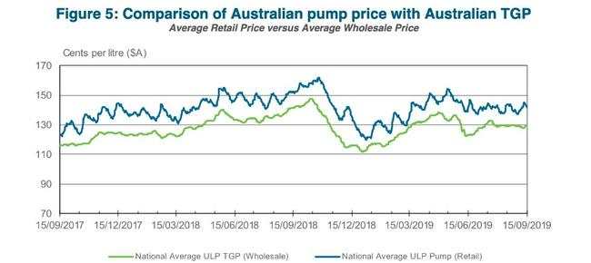 Source: Australian Institute of Petroleum Weekly Petrol Prices Report September 15 2019