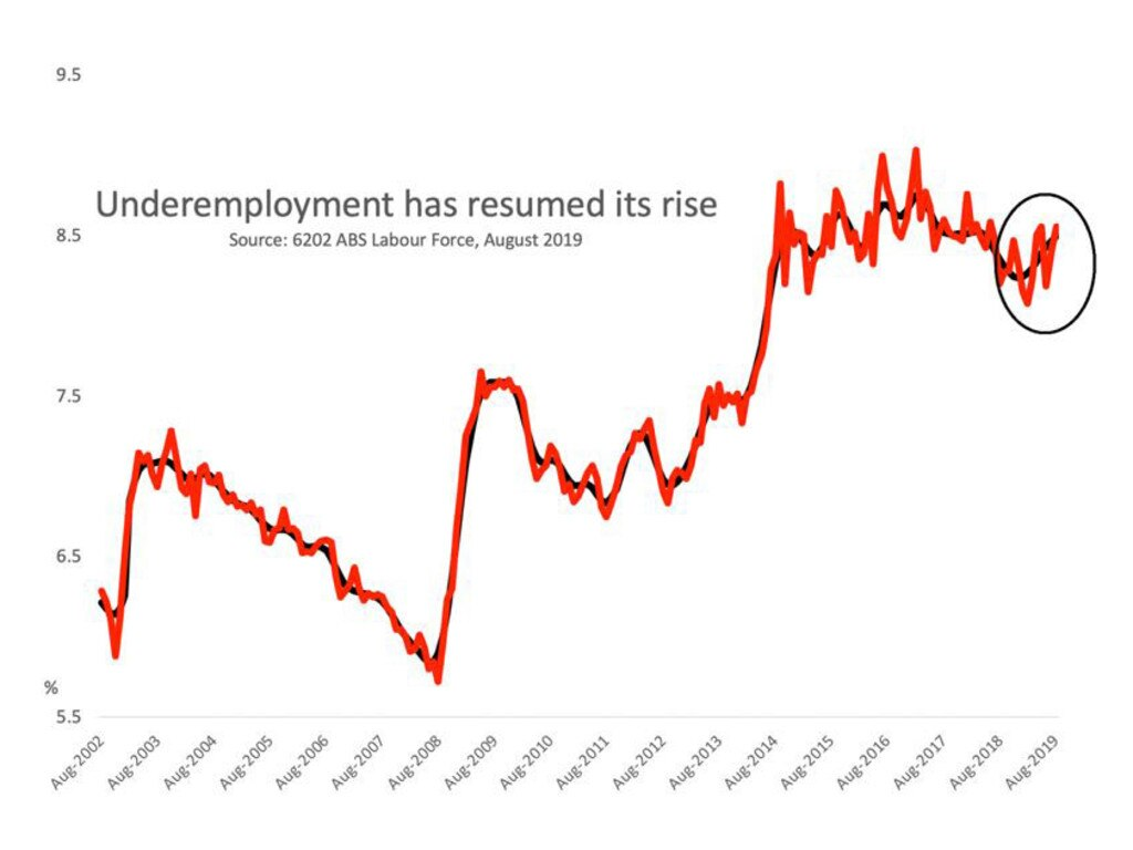 Unemployment has continued its rise. Picture: Supplied
