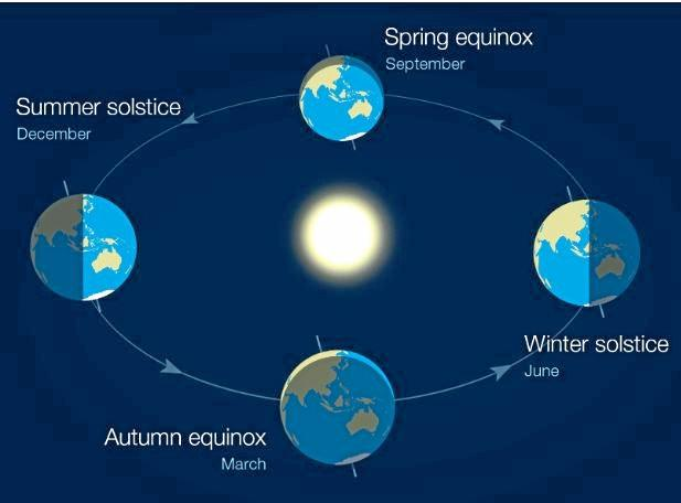 Diagram: Earth has seasons because its axis is tilted. Earth rotates on its axis as it orbits the Sun, but the axis always points in the same direction.