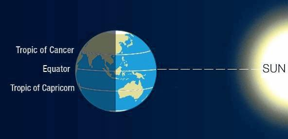 Spring equinox: Today marks the time days will be longer than nights for the next six months. The date and time at which the centre of the Sun is directly over the equator in late September is called the equinox--from the Latin for 'equal night'.