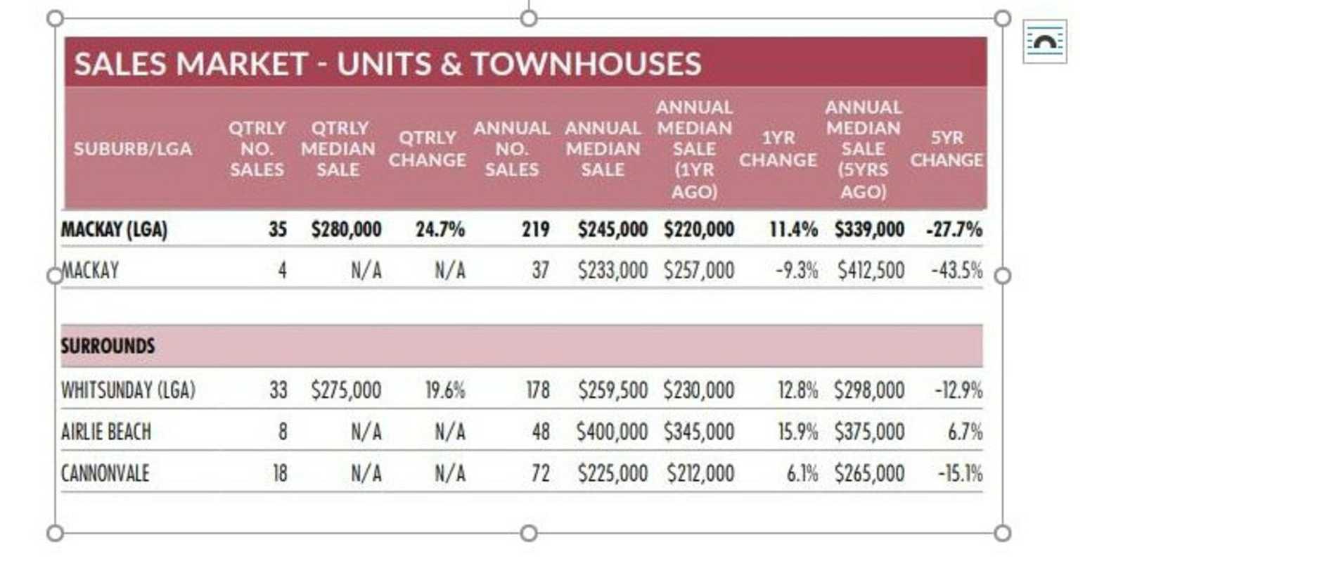 Unit sales broken down by suburb in Mackay.