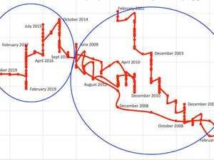 Graph exposes economy's 'risky' gamble