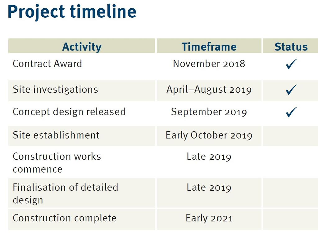PROJECT TIMELINE: A number of activities have been ticked off towards the Capricorn Highway - Rockhampton to Gracemere Duplication.
