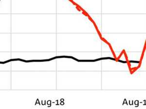 Graph reveals truth about Bunnings move