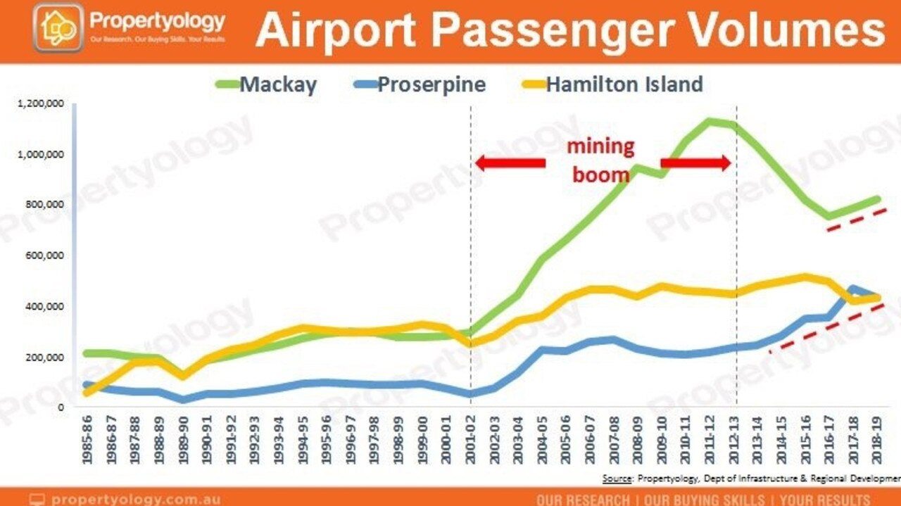 Propertyology's airport passenger volume figures indicate Mackay's economy is in recovery.
