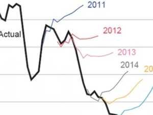 Viral graph embarrasses the RBA