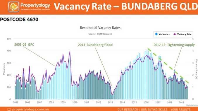 Research shows vacancy decline in rental market