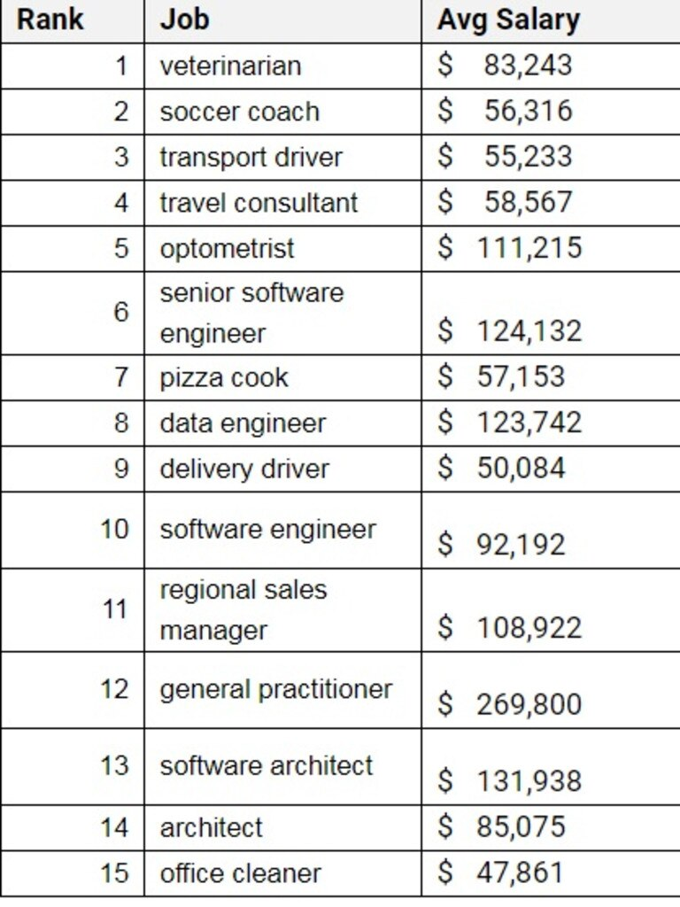 These 15 jobs are the hardest to fill in Australia. Picture: Indeed