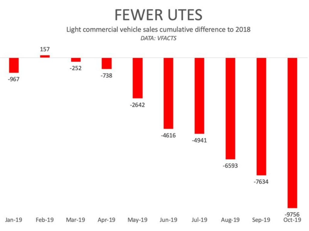 The ute index shows sales are in rapid decline. Picture: Supplied