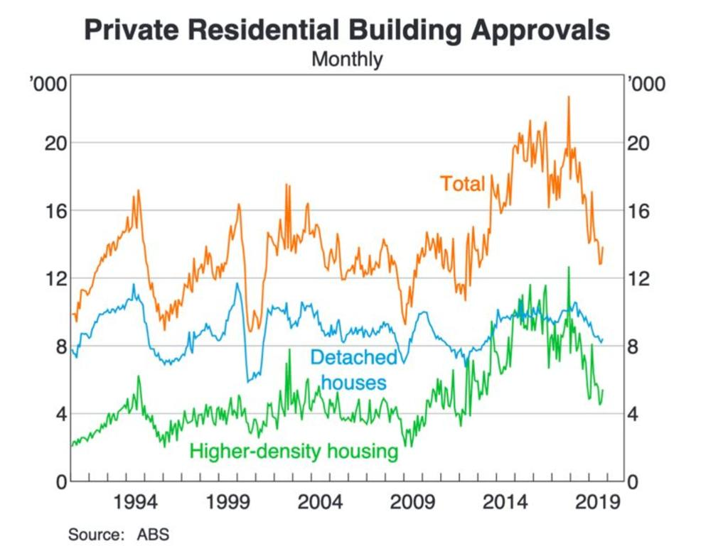 Private residential building approvals have also slumped. Picture: Supplied
