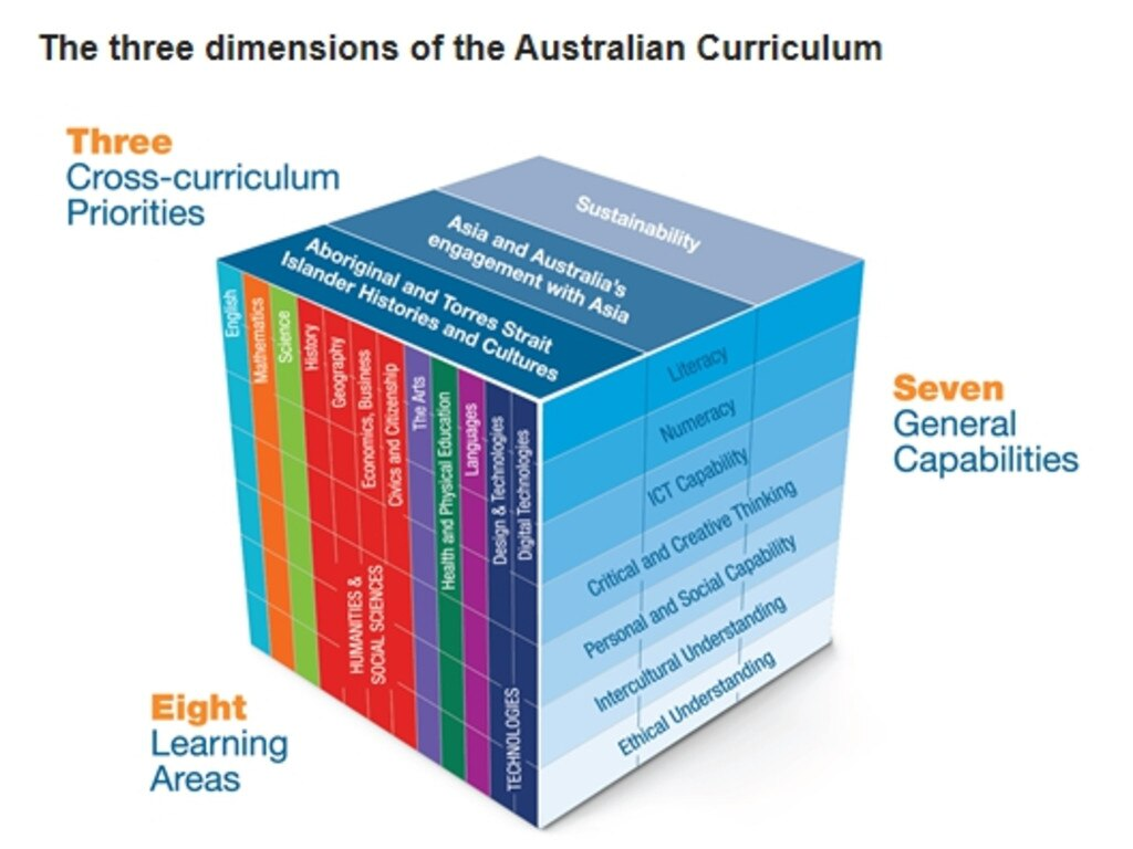 The national curriculum body ACARA graphic shows the three dimensions of the curriculum