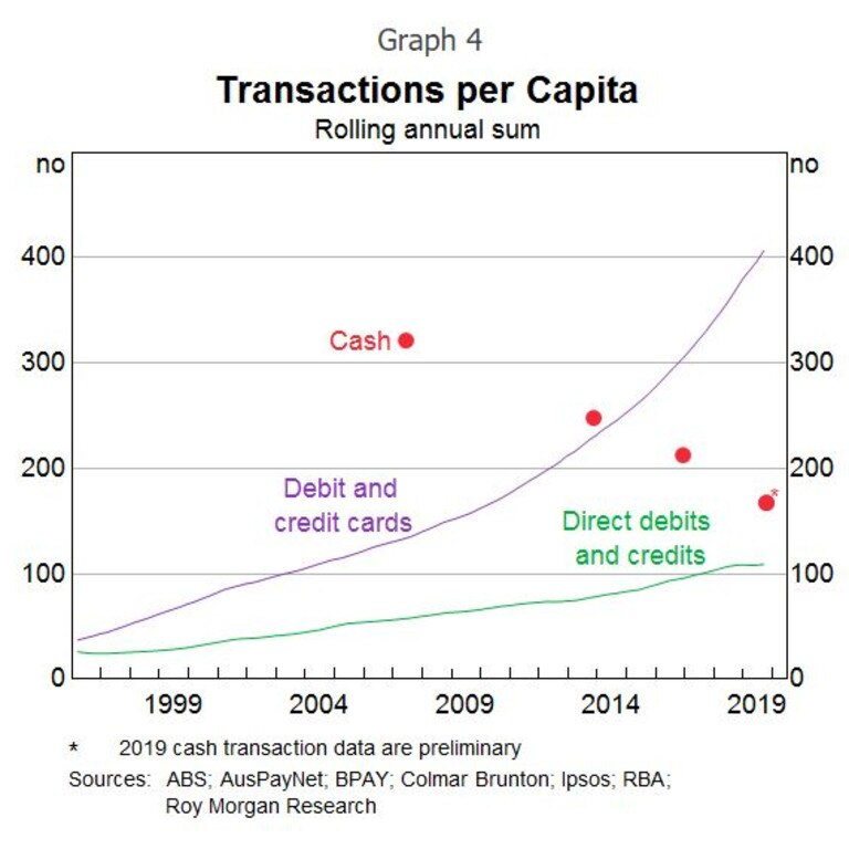 Electronic payments are readily available through various options. Graph: RBA