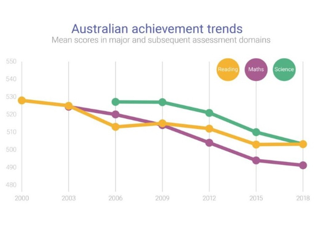 A snapshot of Australia's achievement in the 2018 Programme for International Student Assessment. Picture: Supplied