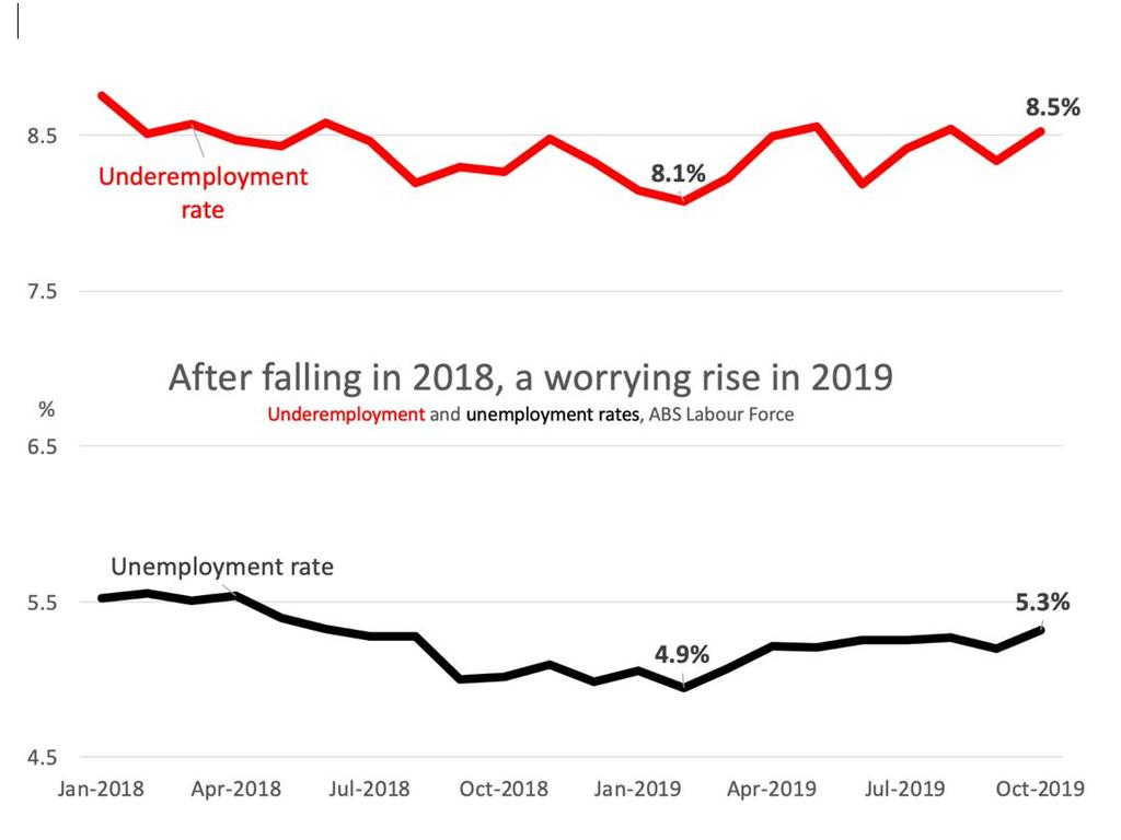 The unemployment and underemployment rates are on the rise again. Picture: Supplied