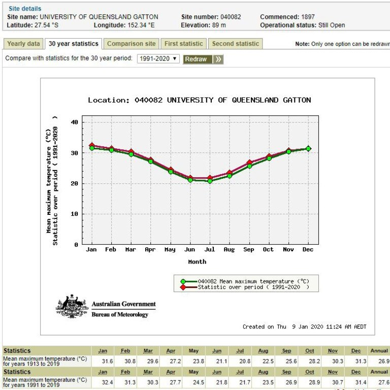 Graph charting average temperature highs in the Gatton area for the past 30 years.