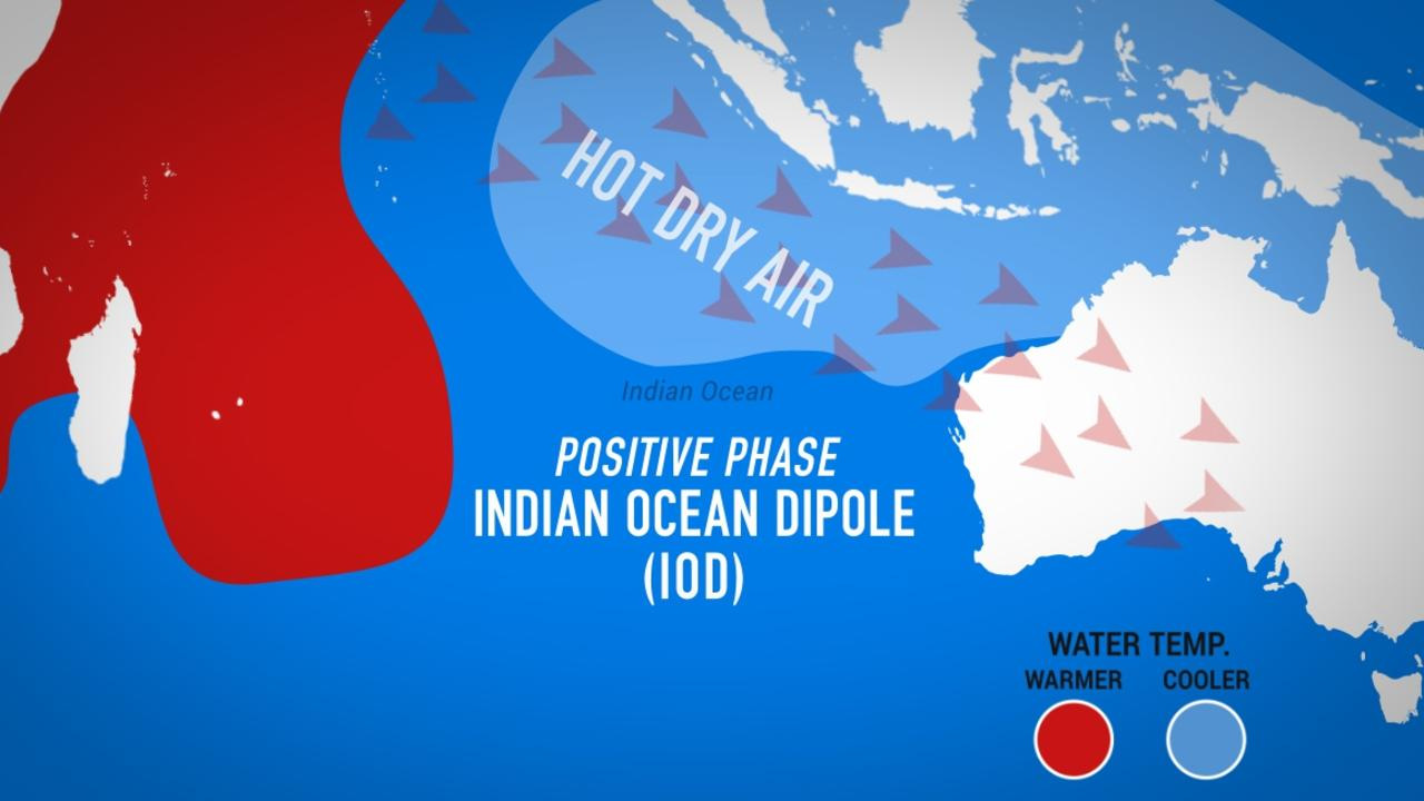 The Indian Ocean Dipole had been in a positive mode that was funnelling hit air to southern Australia.