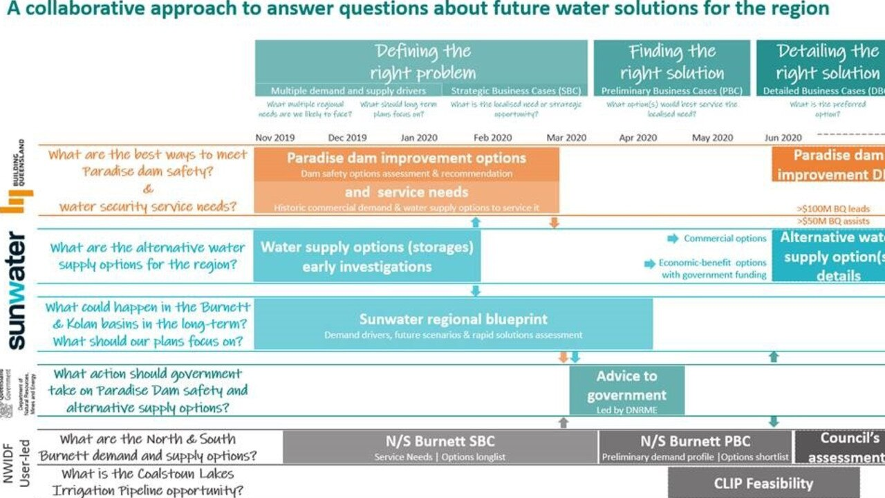 A graphical depiction of the four water studies being undertaken across the Burnett. Photo: South Burnett Regional Council.