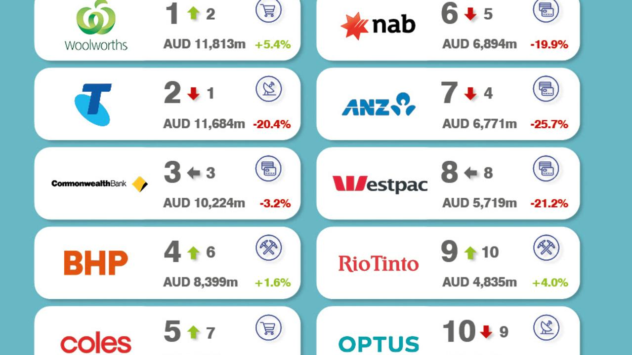 Brand Finance top 10 most valuable Australian brands.