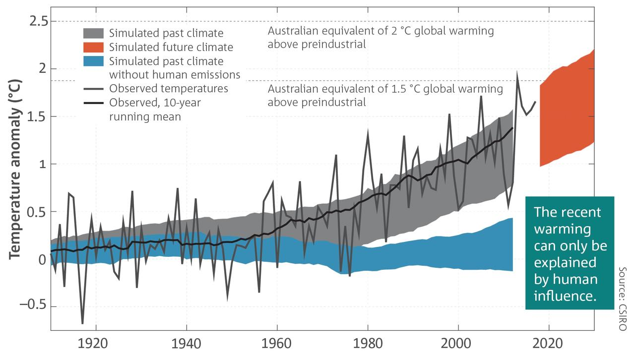 Evidence of 100 years of human influence on Australian average temperature variations. Source: Bureau of Meteorology/CSIRO State of the Climate 2018 report.