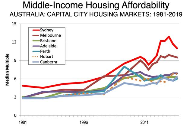 Housing is less affordable than in the 80s and 90s.