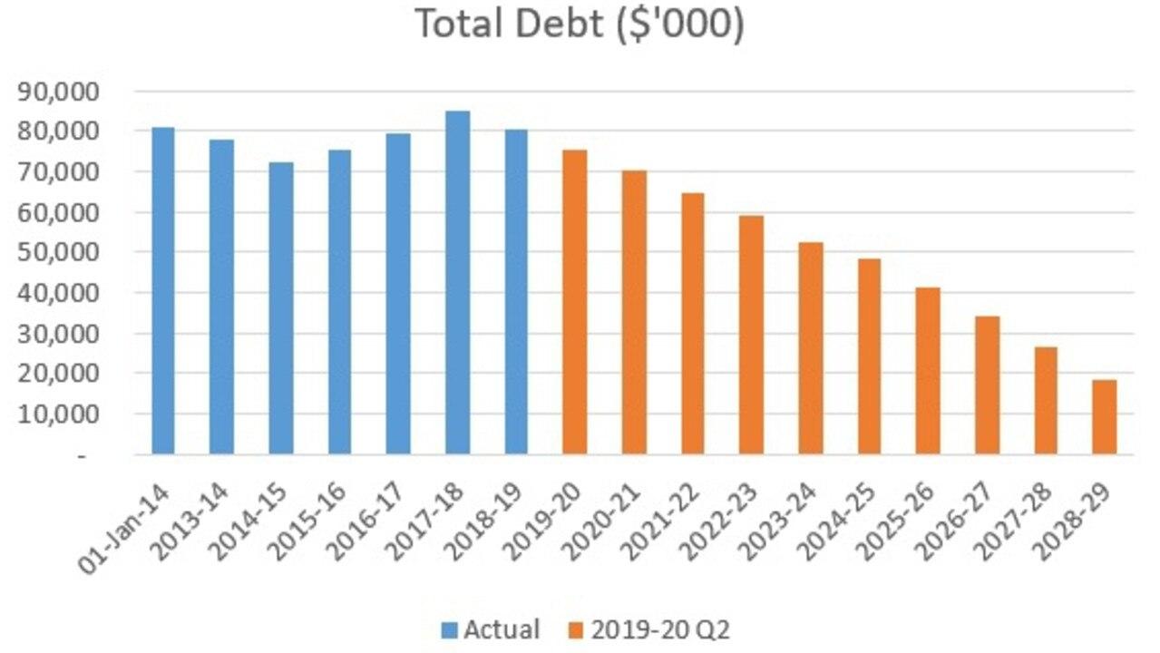 Total Debt chart.