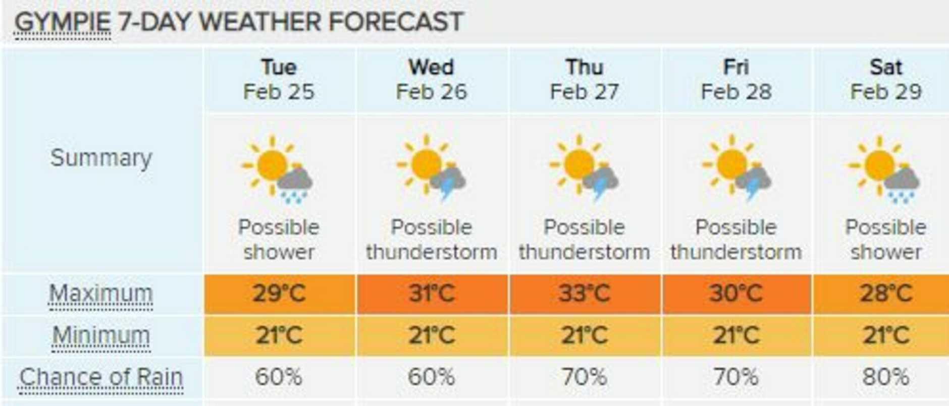 Rain will