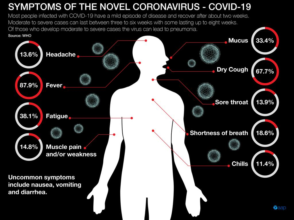 Graphic showing common symptom and rates of appearance in cases of Covid-19. Source: World Health Organization
