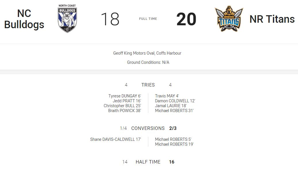 The Northern Rivers Titans downed the North Coast Bulldogs in the Country Championships Under 16s match played at Geoff King Motors Oval on Saturday.