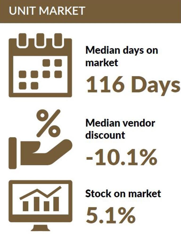 REIQ Queensland Market Monitor