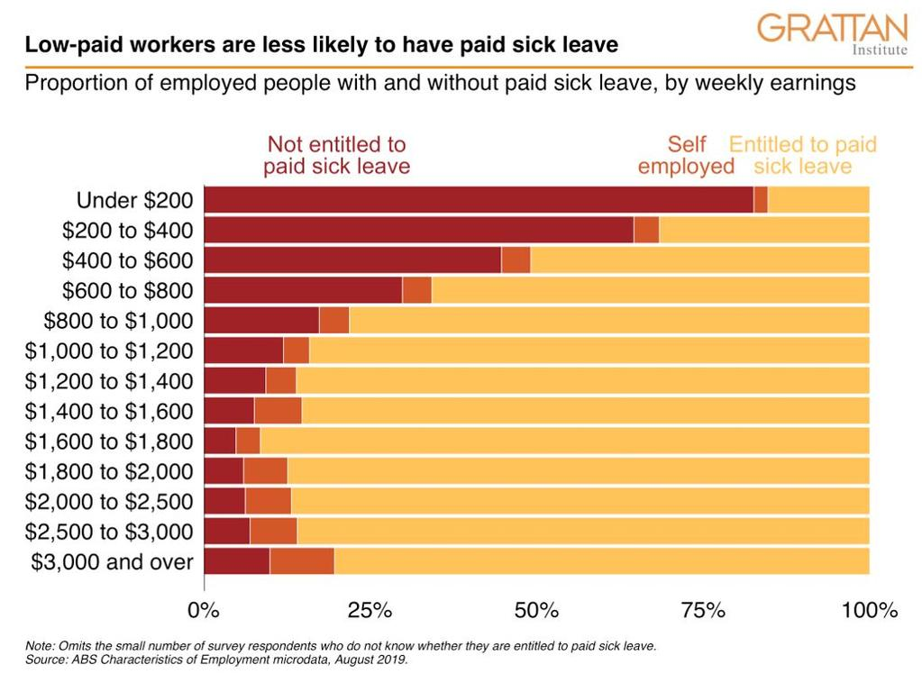 The workers who can least afford it are the ones set to lose the most. Picture: Supplied